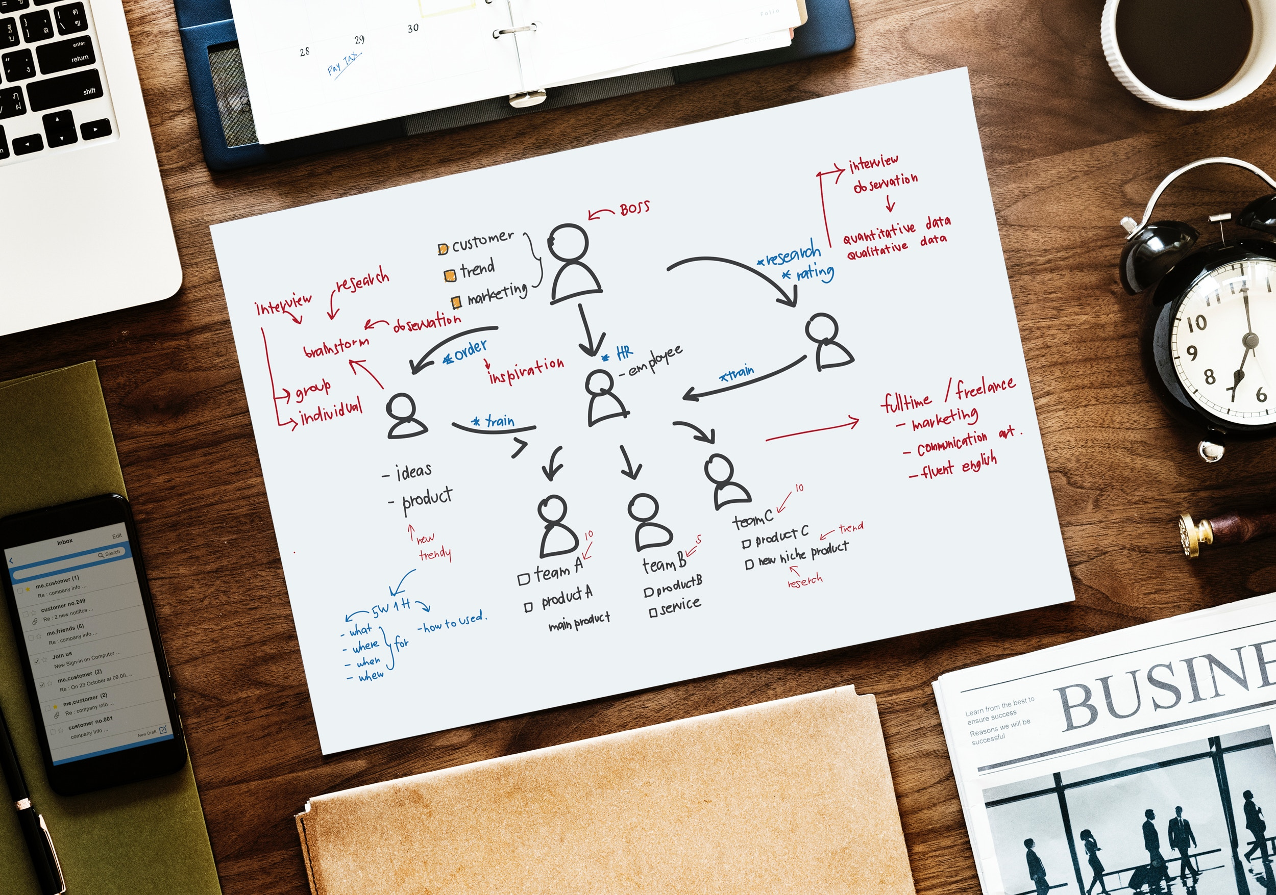 3 Examples of Performance Management Processes (to inspire your next review cycle)